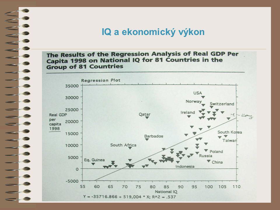 IQ a ekonomický výkon