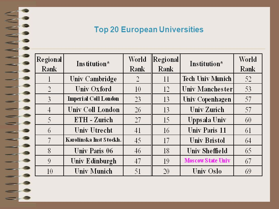Top 20 European Universities