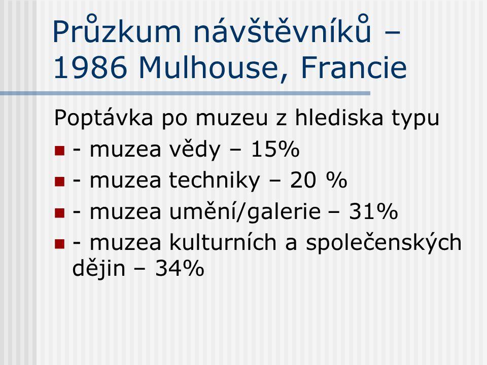 Průzkum návštěvníků – 1986 Mulhouse, Francie