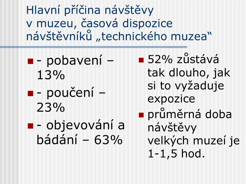 - objevování a bádání – 63%