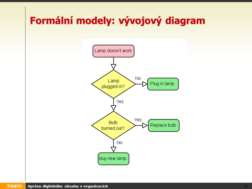 Formální modely: vývojový diagram