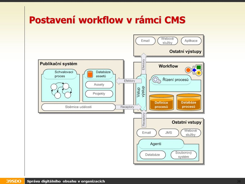 Postavení workflow v rámci CMS