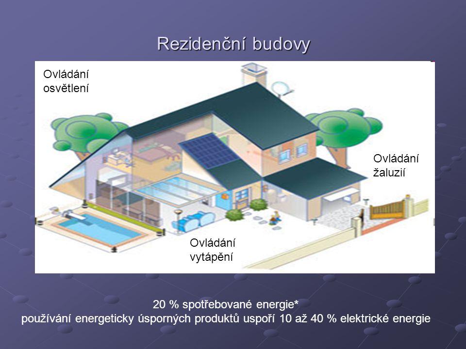 20 % spotřebované energie*