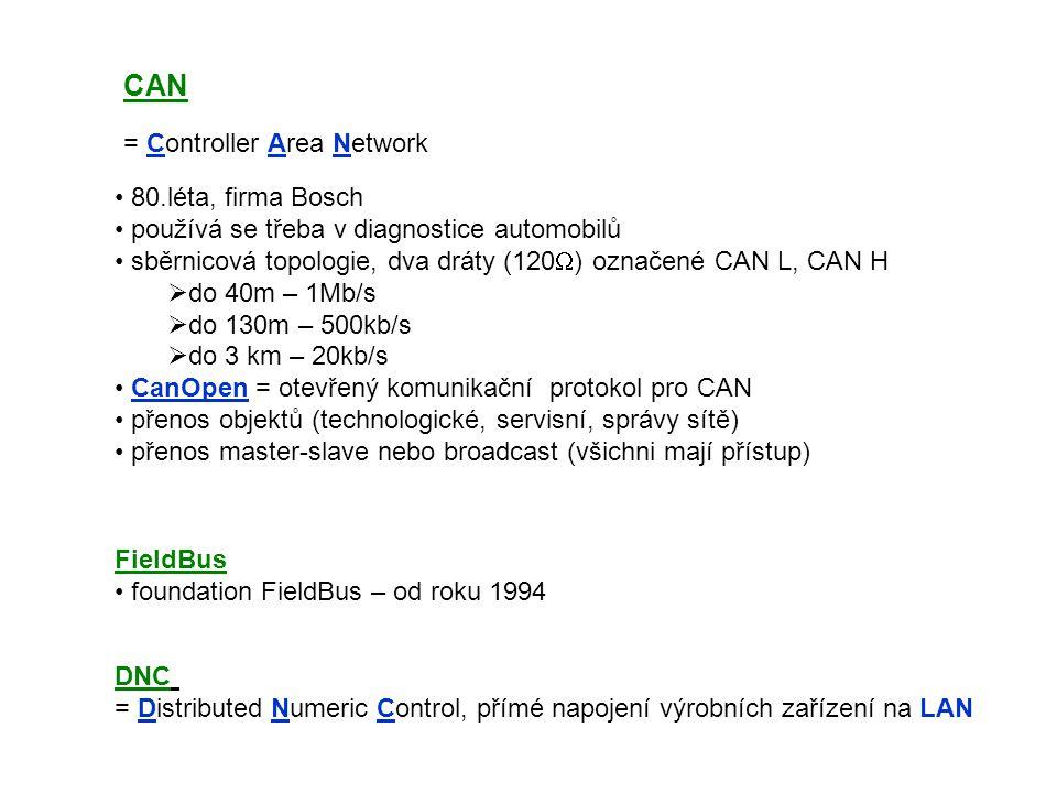 CAN = Controller Area Network 80.léta, firma Bosch