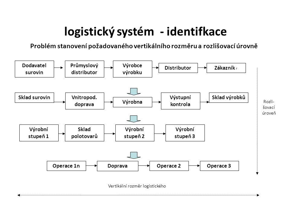 logistický systém - identifkace Průmyslový distributor