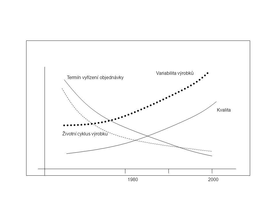 Variabilita výrobků Termín vyřízení objednávky Kvalita Životní cyklus výrobku 1980 2000