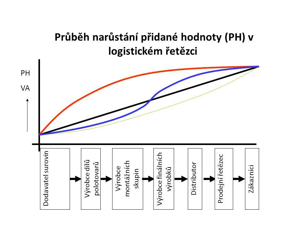 Průběh narůstání přidané hodnoty (PH) v logistickém řetězci