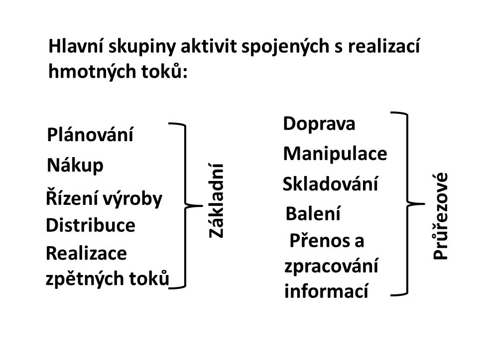 Hlavní skupiny aktivit spojených s realizací hmotných toků:
