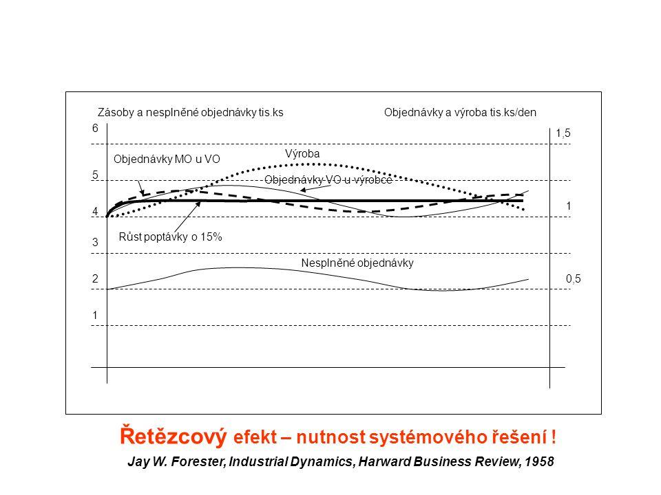 Řetězcový efekt – nutnost systémového řešení !