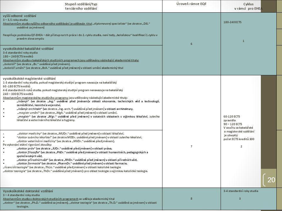 Stupeň vzdělání/typ terciárního vzdělání Úroveň rámce EQF Cyklus