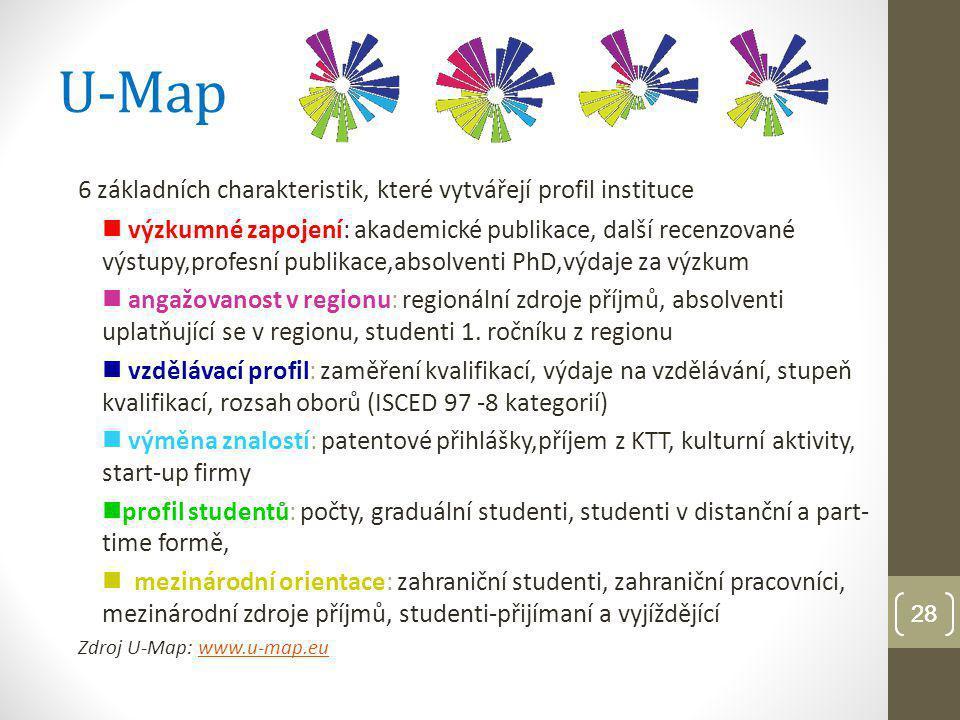 U-Map 6 základních charakteristik, které vytvářejí profil instituce