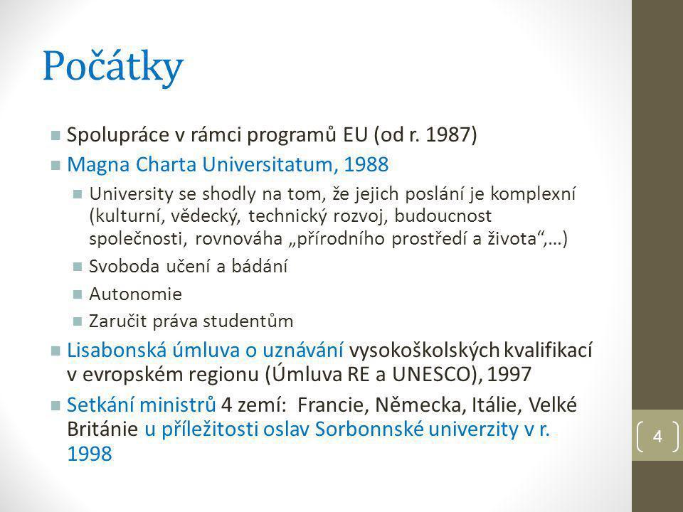 Počátky Spolupráce v rámci programů EU (od r. 1987)