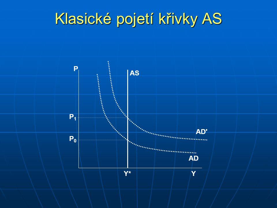 Klasické pojetí křivky AS