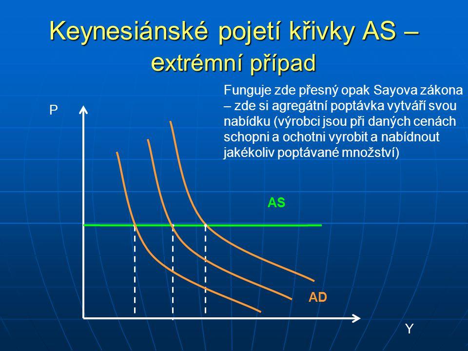 Keynesiánské pojetí křivky AS – extrémní případ