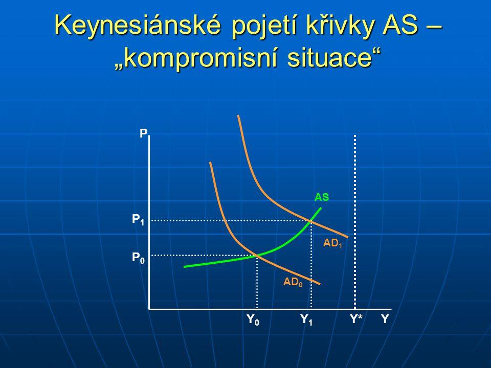 """Keynesiánské pojetí křivky AS – """"kompromisní situace"""
