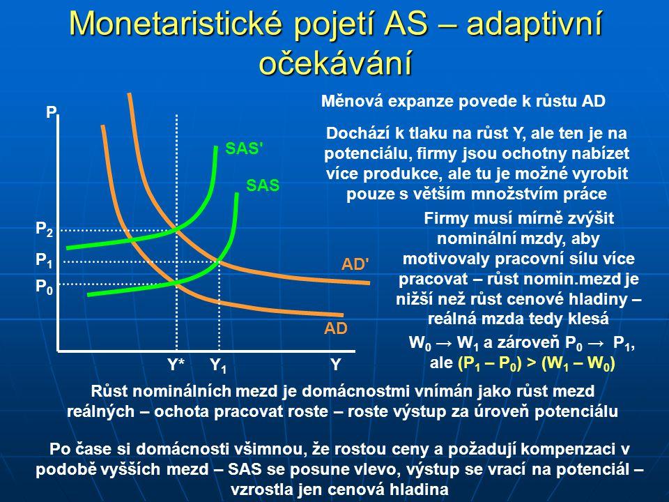 Monetaristické pojetí AS – adaptivní očekávání