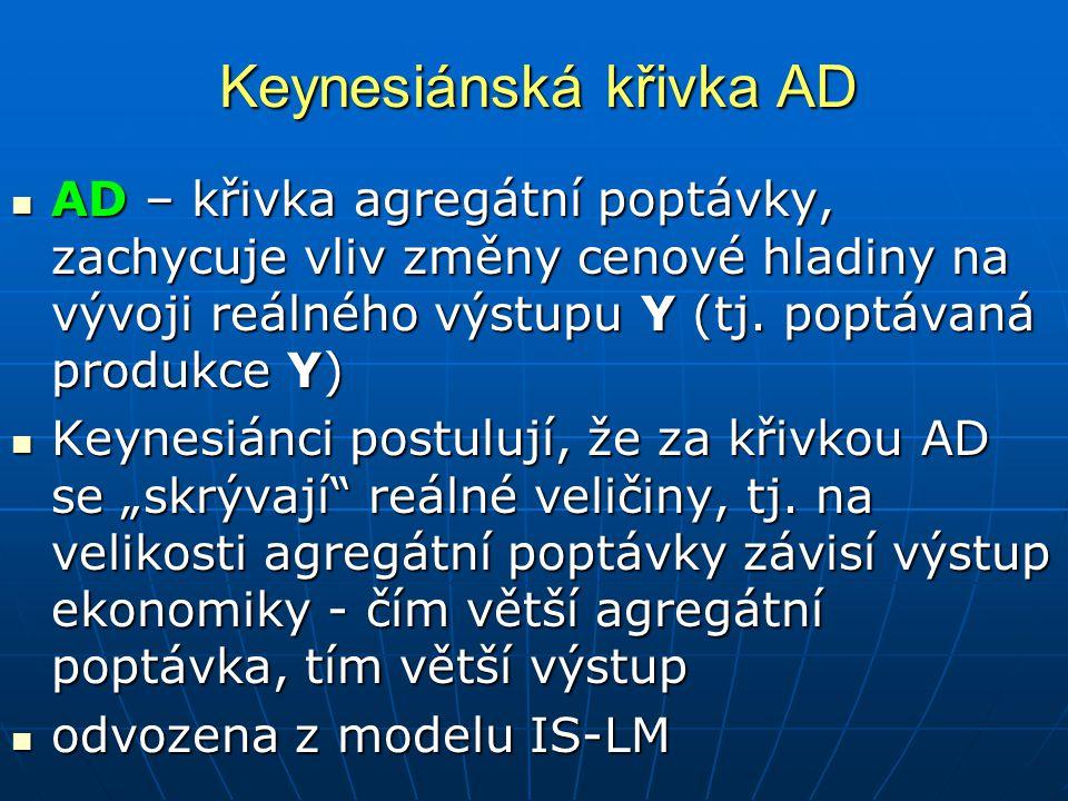 Keynesiánská křivka AD