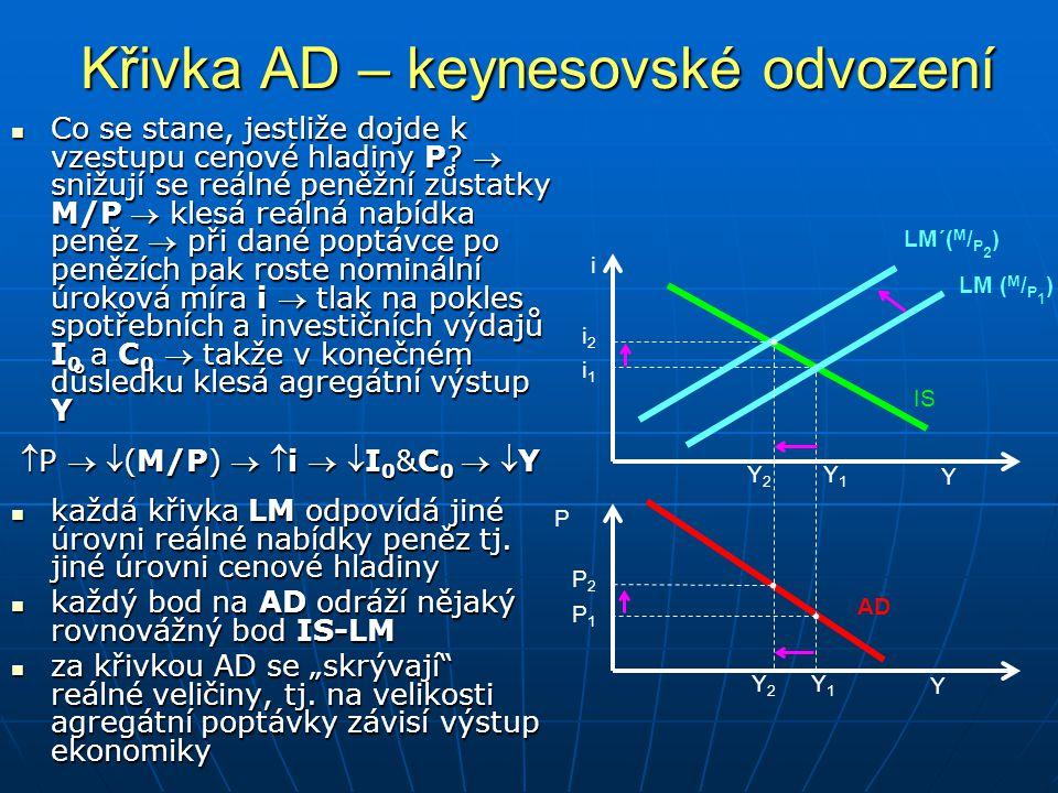 Křivka AD – keynesovské odvození