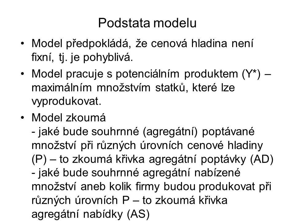 Podstata modelu Model předpokládá, že cenová hladina není fixní, tj. je pohyblivá.