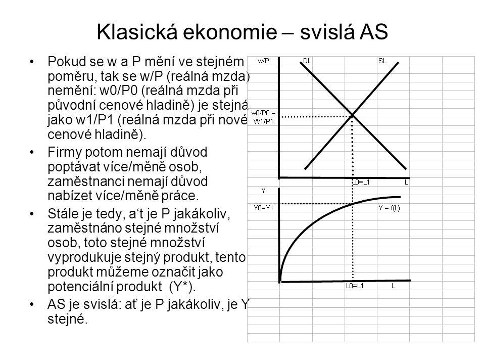 Klasická ekonomie – svislá AS