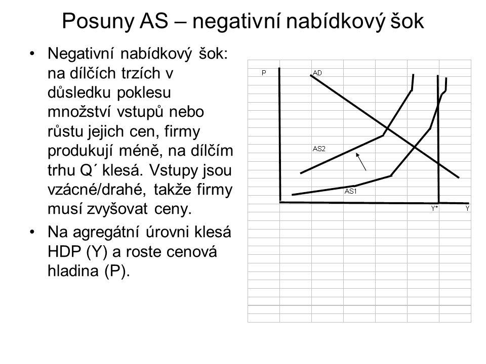 Posuny AS – negativní nabídkový šok