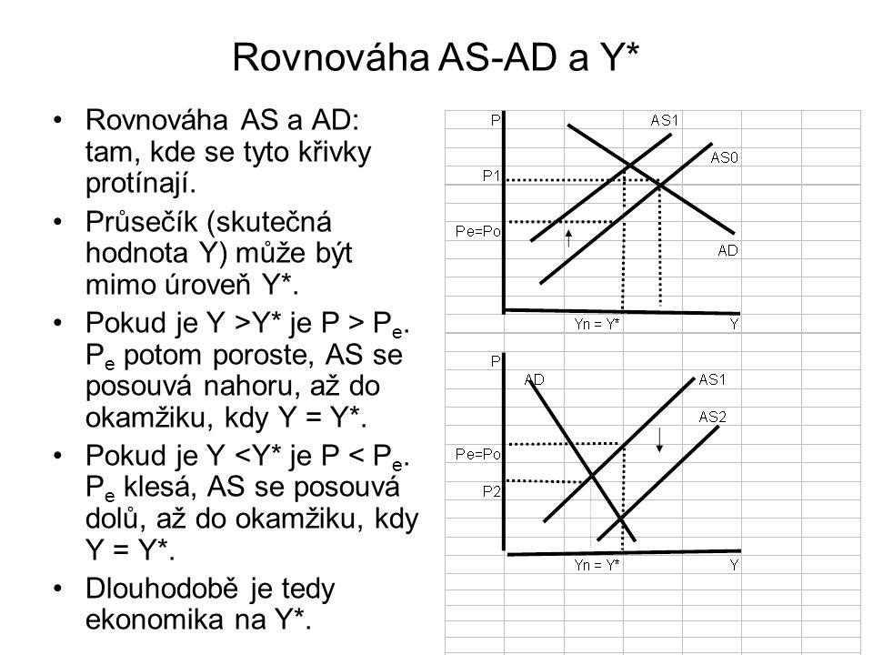 Rovnováha AS-AD a Y* Rovnováha AS a AD: tam, kde se tyto křivky protínají. Průsečík (skutečná hodnota Y) může být mimo úroveň Y*.