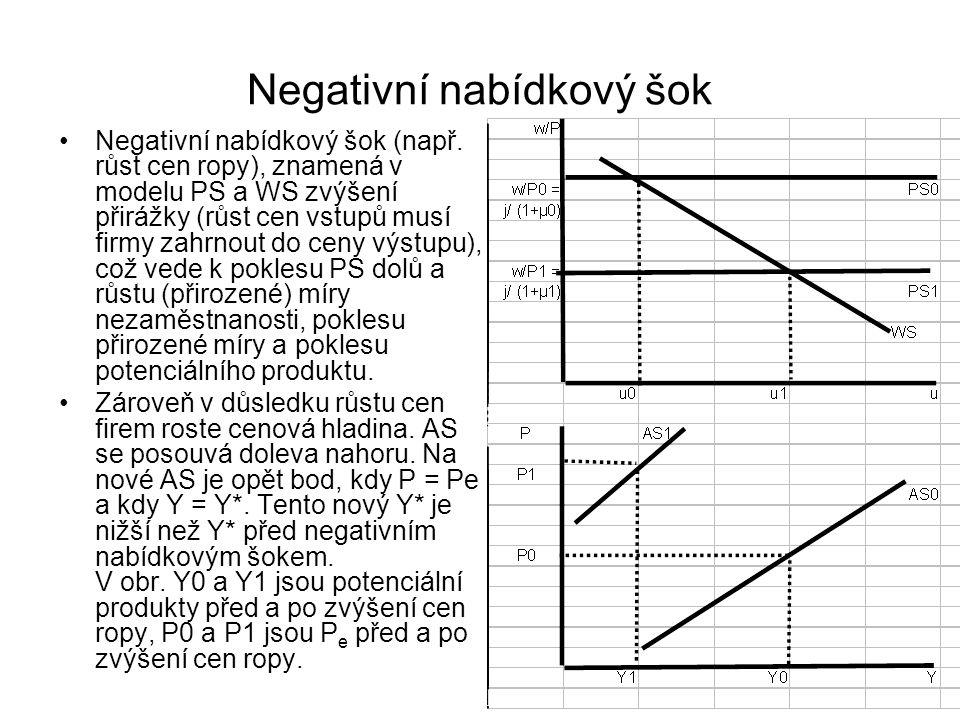 Negativní nabídkový šok