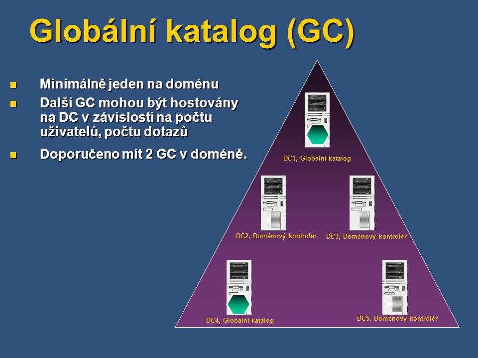 Globální katalog (GC) Minimálně jeden na doménu