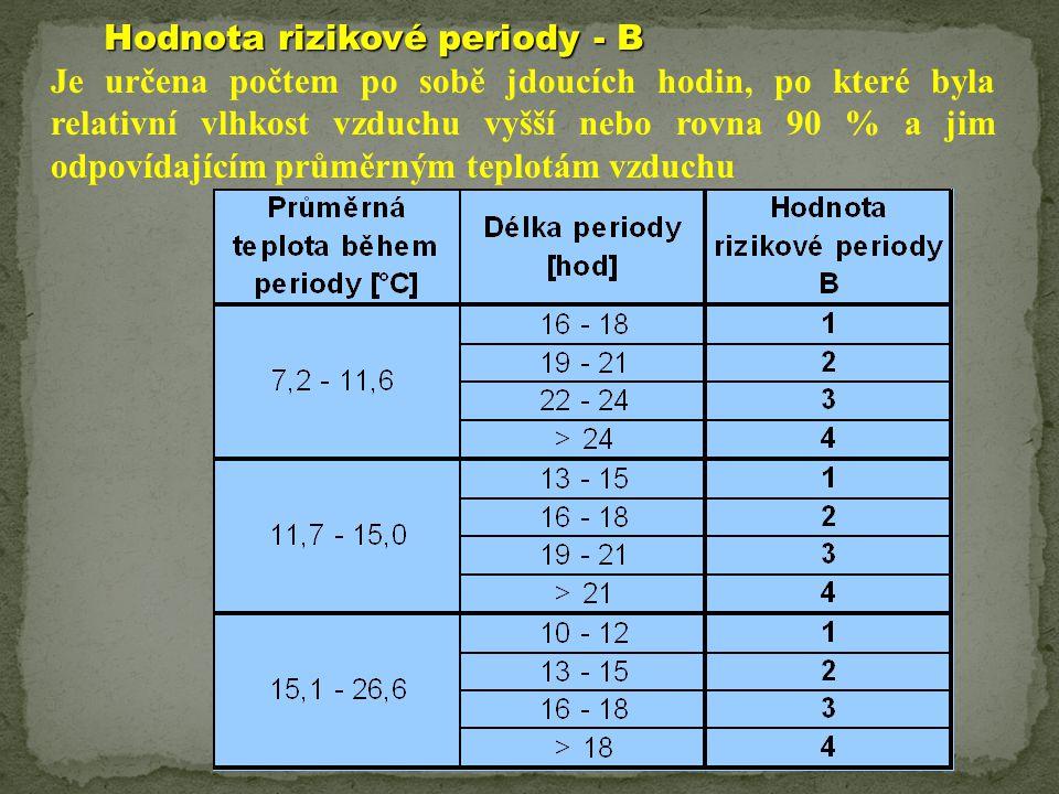 Hodnota rizikové periody - B