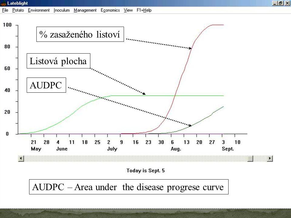 % zasaženého listoví Listová plocha AUDPC AUDPC – Area under the disease progrese curve