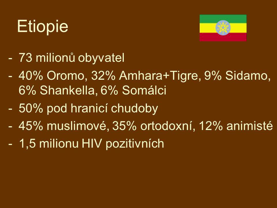 Etiopie 73 milionů obyvatel