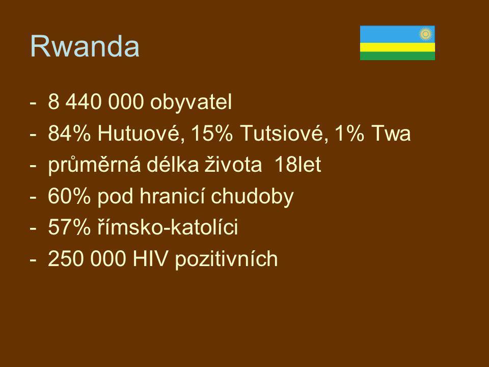 Rwanda 8 440 000 obyvatel 84% Hutuové, 15% Tutsiové, 1% Twa