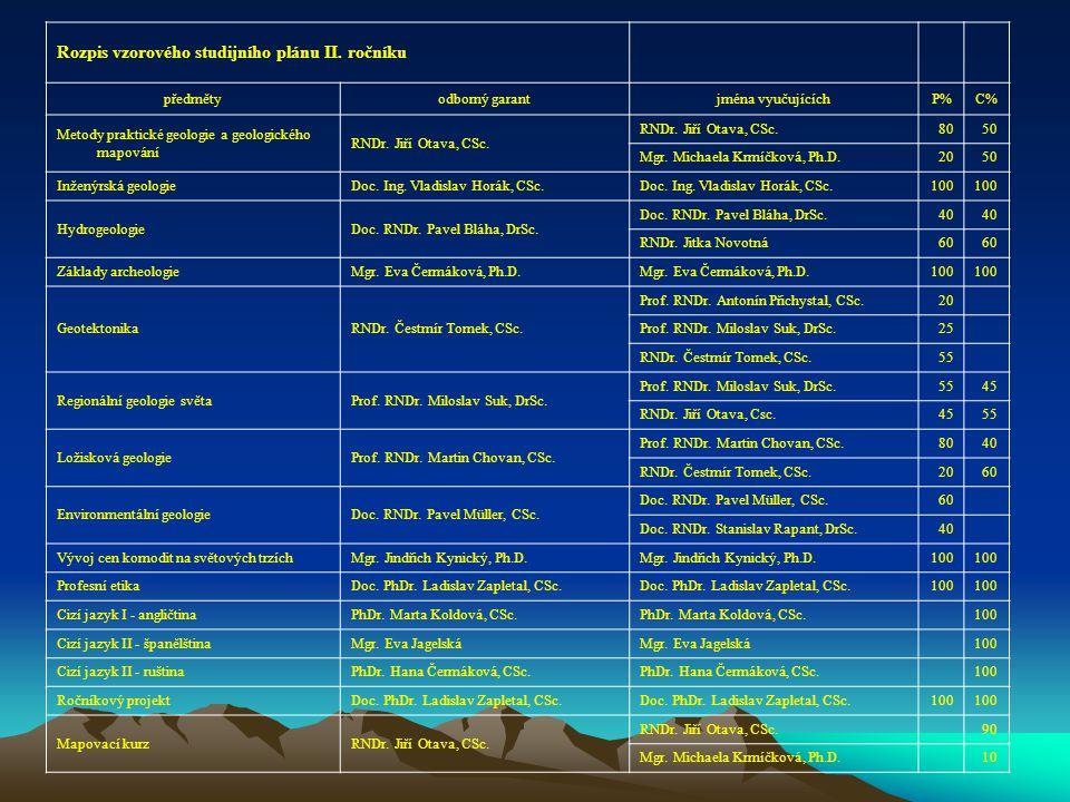 Rozpis vzorového studijního plánu II. ročníku