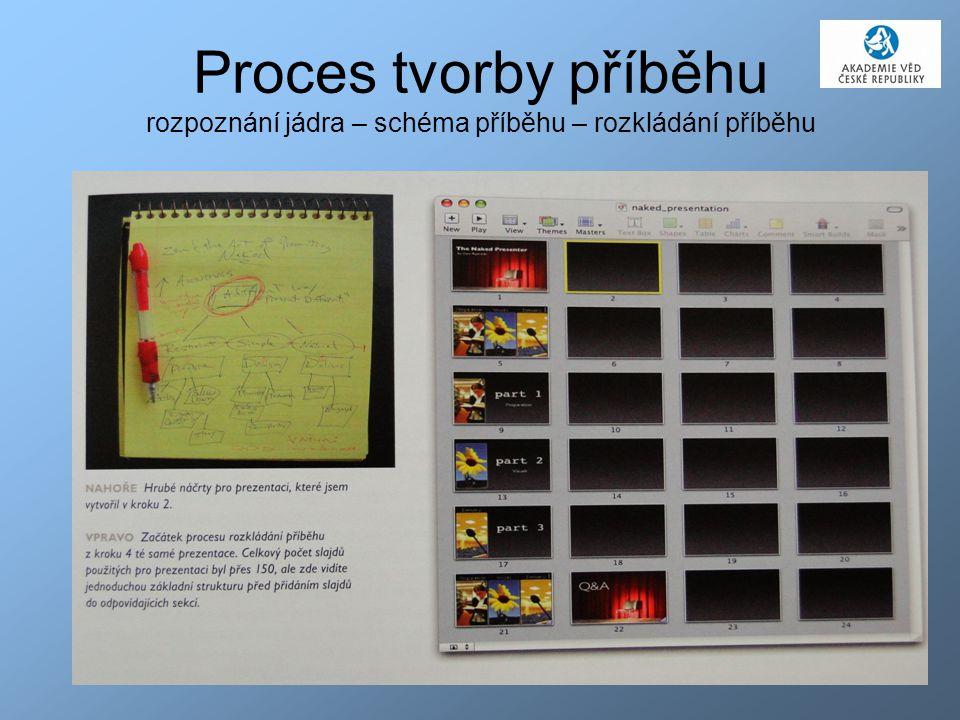 Proces tvorby příběhu rozpoznání jádra – schéma příběhu – rozkládání příběhu