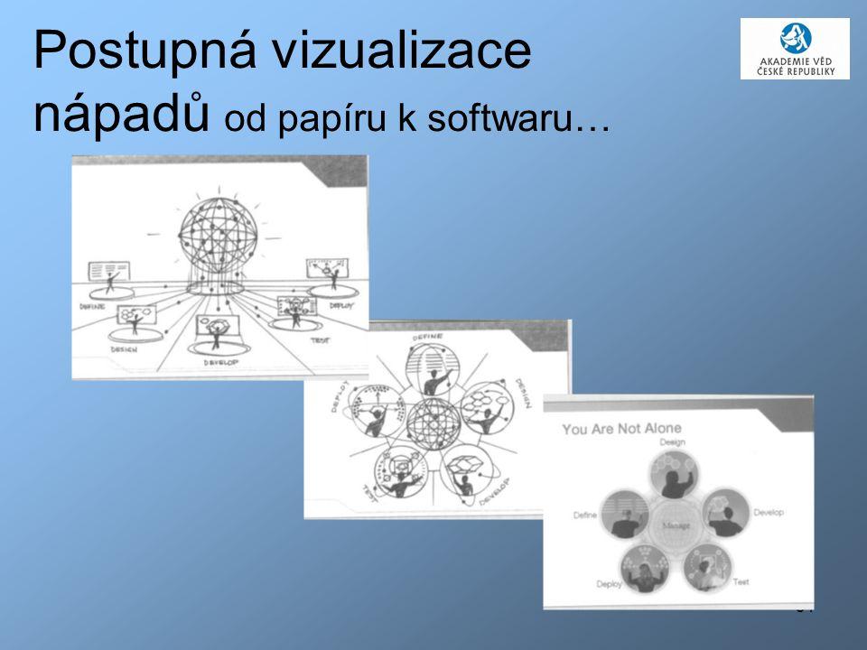 Postupná vizualizace nápadů od papíru k softwaru…