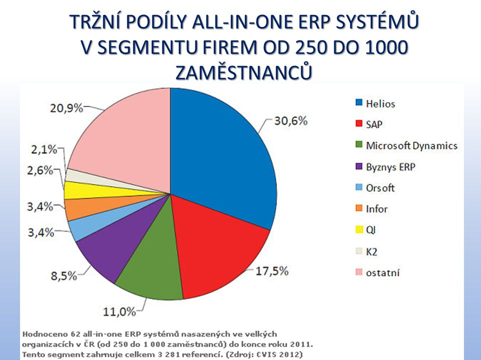 Tržní podíly all-in-one ERP systémů