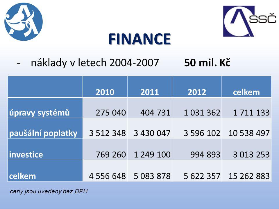 FINANCE náklady v letech 2004-2007 50 mil. Kč 2010 2011 2012 celkem
