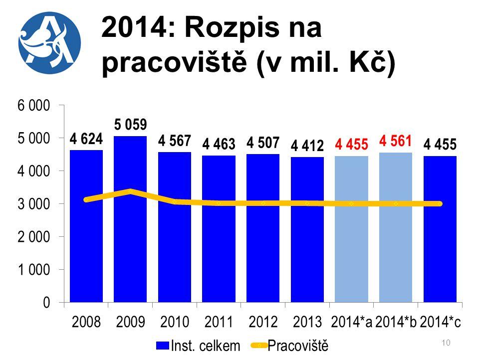 2014: Rozpis na pracoviště (v mil. Kč)
