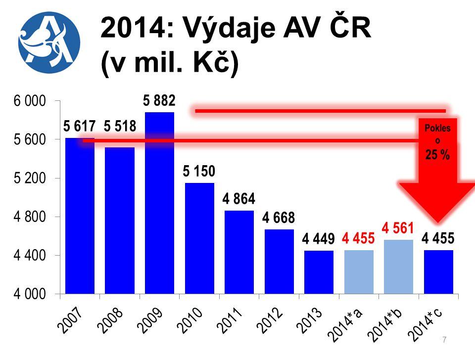2014: Výdaje AV ČR (v mil. Kč)