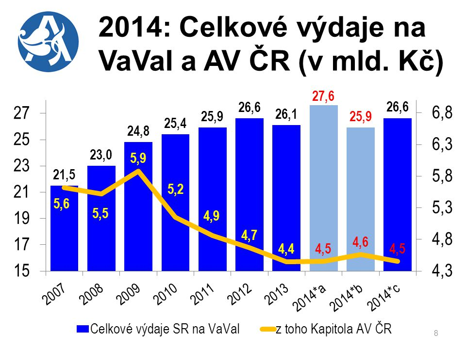 2014: Celkové výdaje na VaVaI a AV ČR (v mld. Kč)