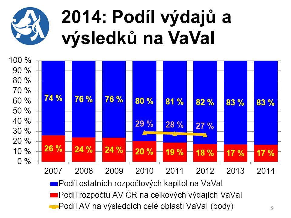 2014: Podíl výdajů a výsledků na VaVaI