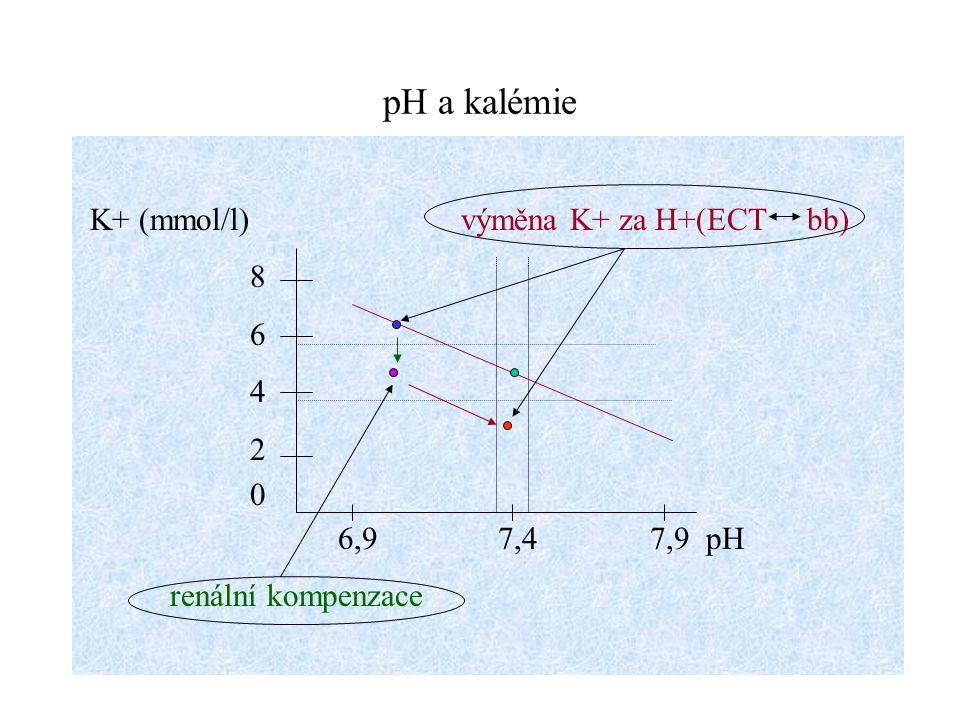 pH a kalémie K+ (mmol/l) výměna K+ za H+(ECT bb) 8 6 4 2