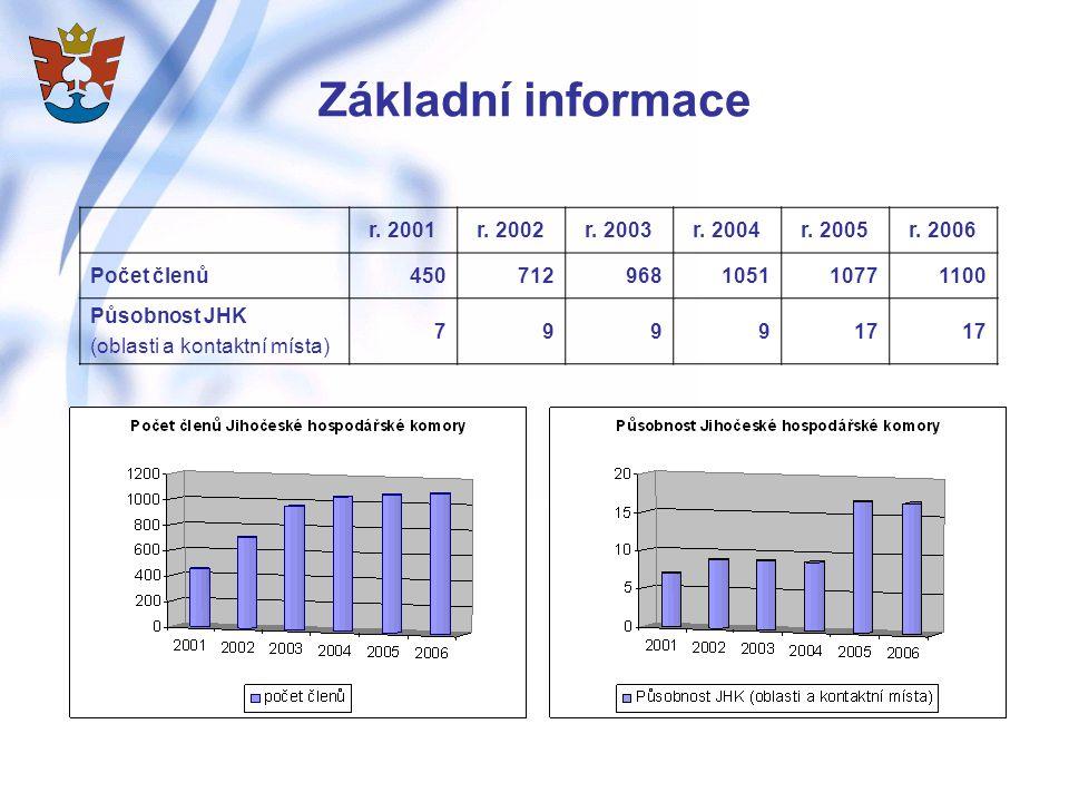 Základní informace r. 2001 r. 2002 r. 2003 r. 2004 r. 2005 r. 2006