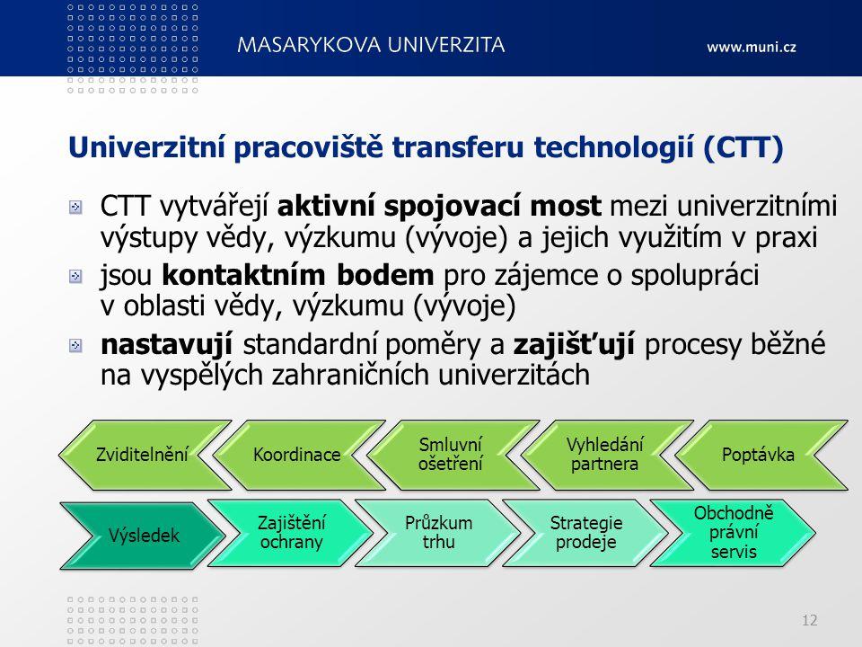 Univerzitní pracoviště transferu technologií (CTT)