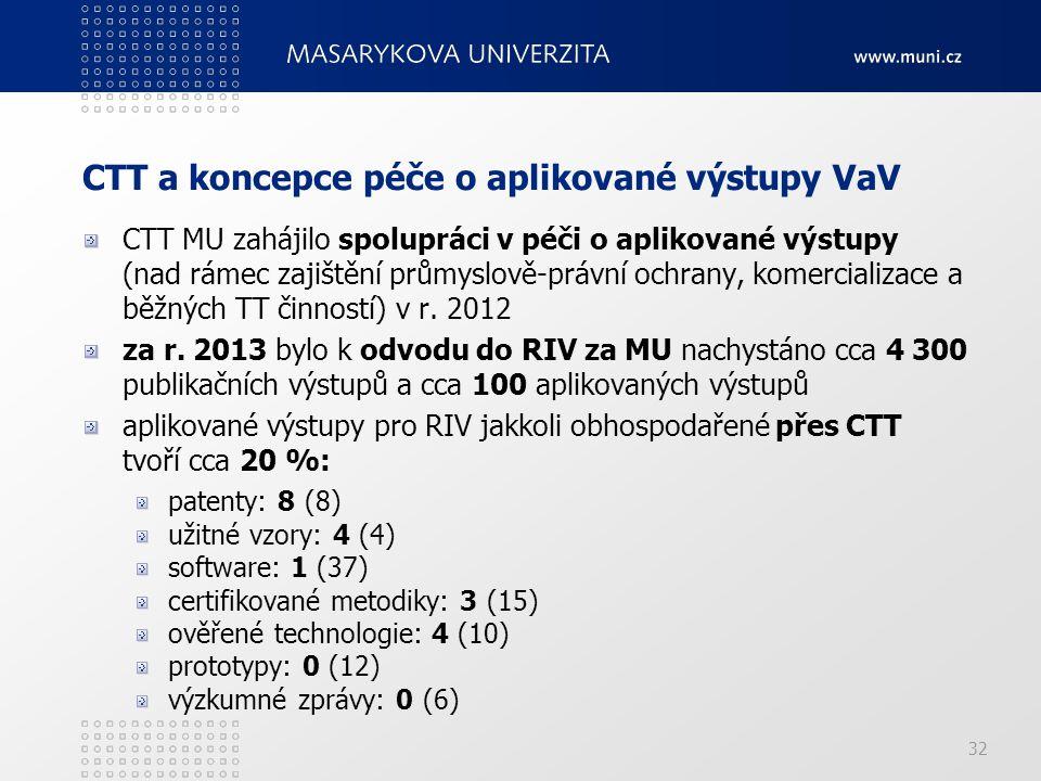 CTT a koncepce péče o aplikované výstupy VaV