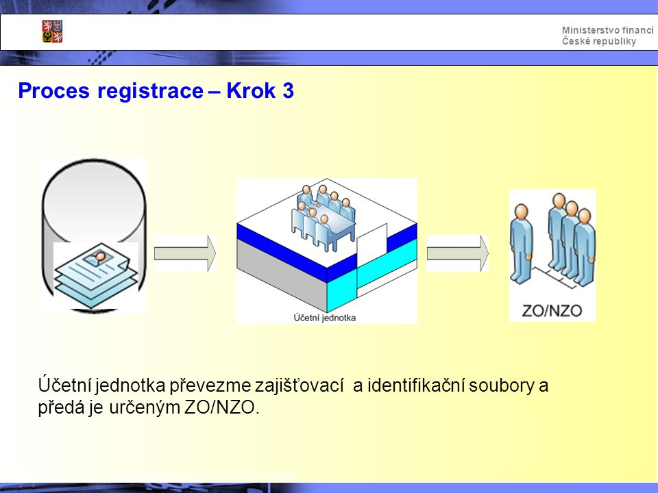 Proces registrace – Krok 3