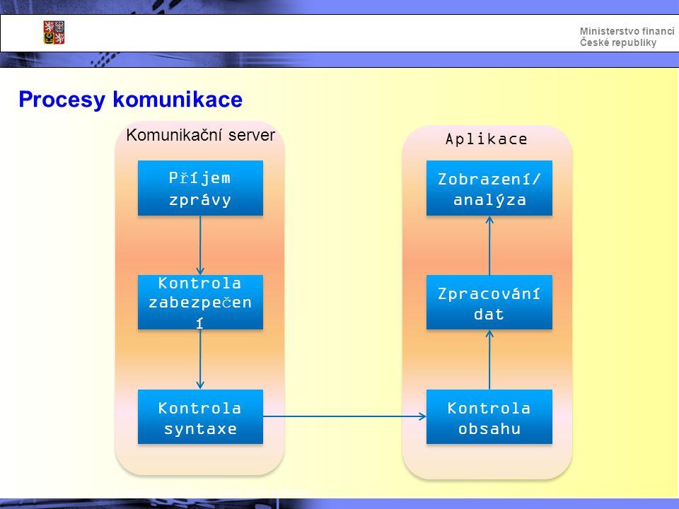 Procesy komunikace Komunikační server Aplikace Příjem zprávy