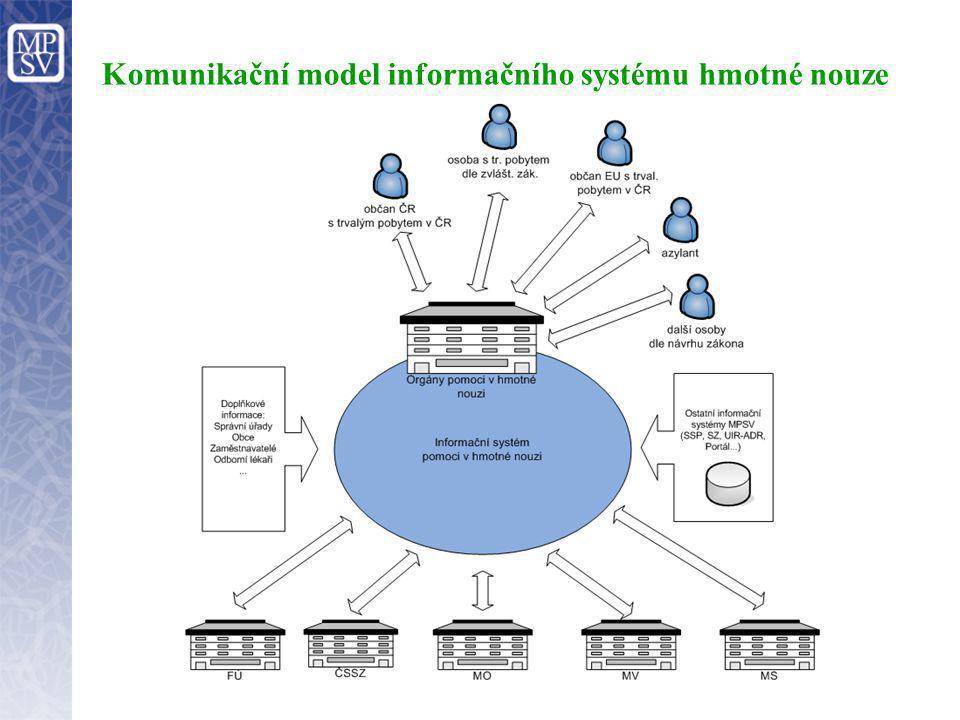 Komunikační model informačního systému hmotné nouze