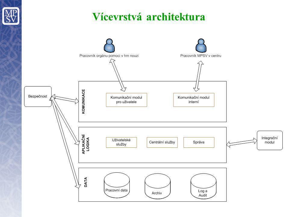 Vícevrstvá architektura