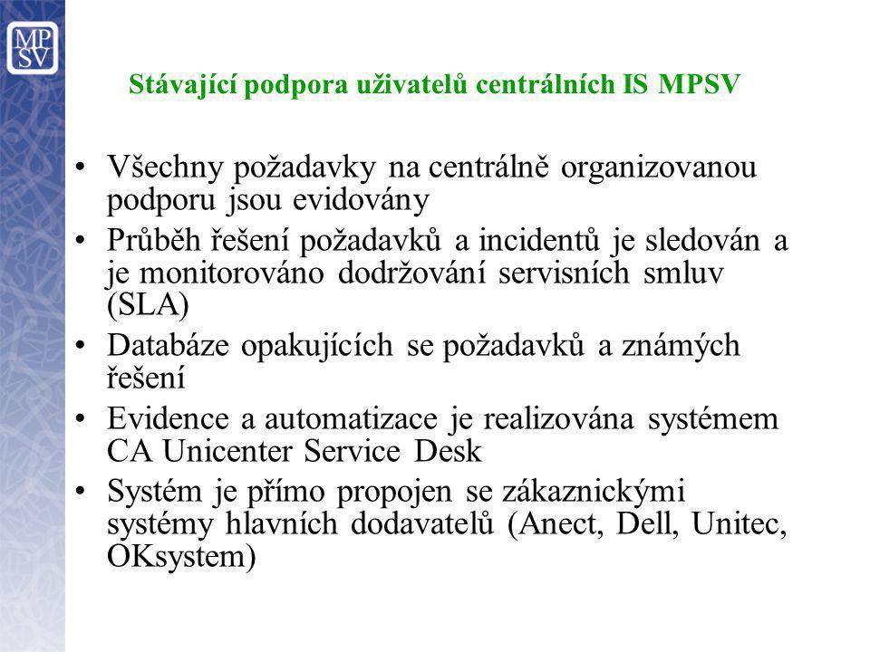 Stávající podpora uživatelů centrálních IS MPSV